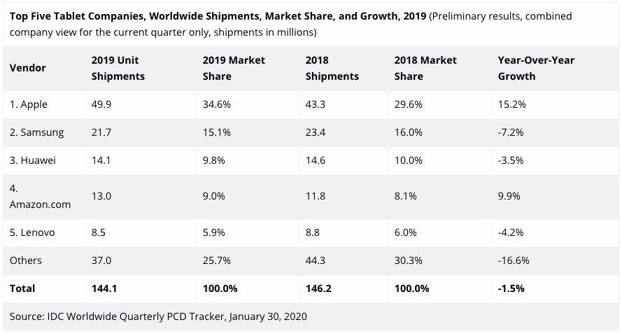 IDC Ventes Tablettes 2019 Ventes diPad 2019 : Apple a livré plus de tablettes que Samsung, Huawei et Amazon regroupés