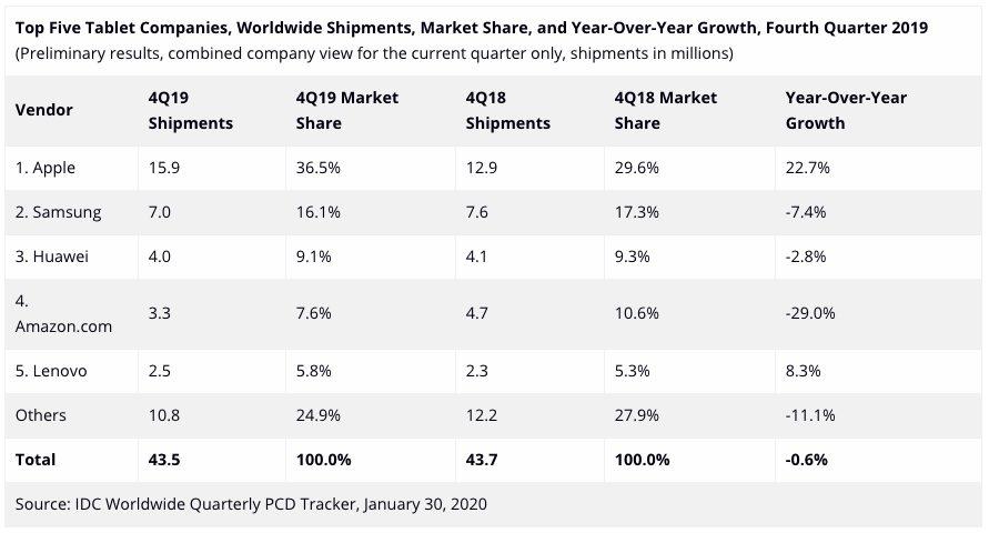 IDC Ventes Tablettes Q4 2019 Ventes diPad 2019 : Apple a livré plus de tablettes que Samsung, Huawei et Amazon regroupés