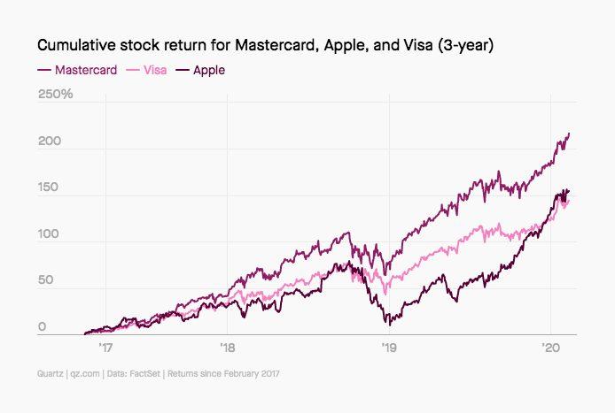 MasterCard Visa Apple Pay Croissance Apple Pay pourrait représenter 10% de toutes les transactions par carte dici 2025