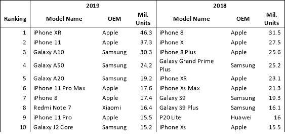 Ventes Smartphones Omdia 1 Une étude indique que liPhone XR a été le smartphone le plus vendu au monde en 2019