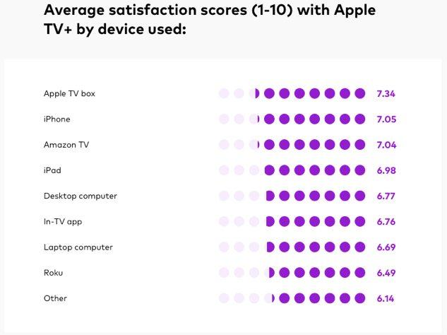 apple tv service satisfaction Le service Apple TV+ aura t il beaucoup d'abonnements ?