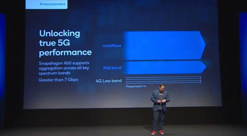 qualcomm modem 5g x60 2 Qualcomm annonce le modem 5G X60 avec une vitesse de plus de 7 Go/s : liPhone 12 en serait équipé
