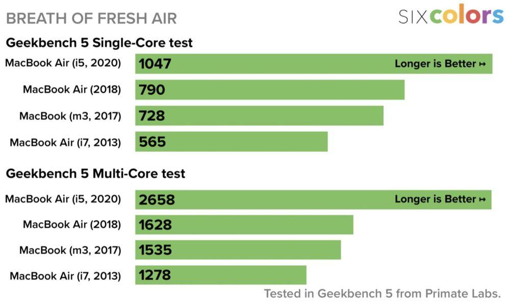 Geekbench MacBook Air 2020 vs MBA 2018 1 Le MacBook Air 2020 est plus rapide que le MacBook Air 2018, mais pas plus que liPad Pro 2018