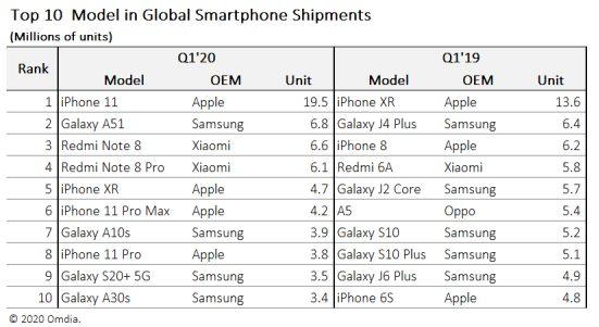 Omdia Ventes Smartphones Q1 2020 vs 2019 LiPhone 11 a été le smartphone le plus vendu au 1er trimestre de 2020