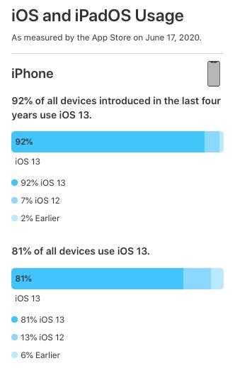 Adoption iOS 13 Apple indique quiOS 13 tourne sur 81% des iPhone et des iPod touch et iPadOS, sur 73% des iPad