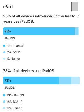 Adoption iPadOS 13 Apple indique quiOS 13 tourne sur 81% des iPhone et des iPod touch et iPadOS, sur 73% des iPad