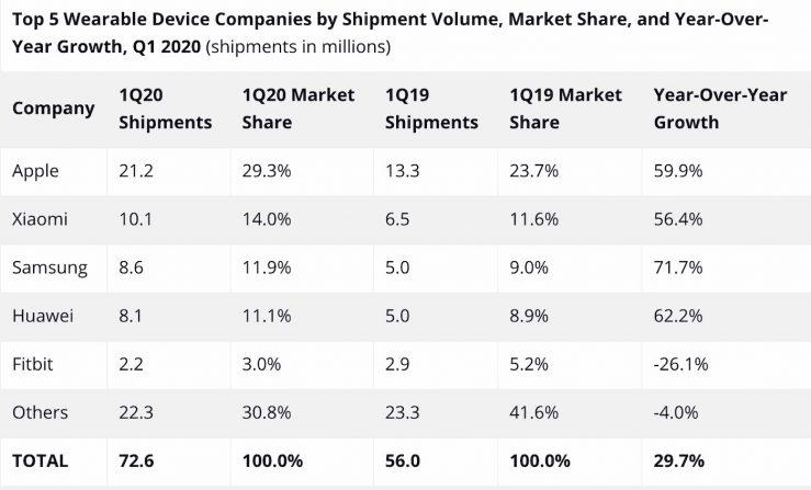 Ventes Wearables 1er Trimestre 2020 Apple a encore dominé le marché des wearables avec 21,2 millions dunités vendues au 1er trimestre 2020
