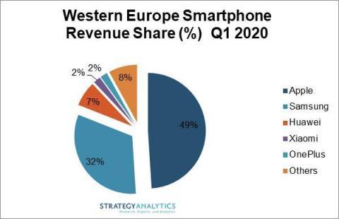 Western Europe Smartphone Revenue Share Percentage Q1 2020 LiPhone symbolise près de la moitié des revenus de smartphones en Europe de lOuest