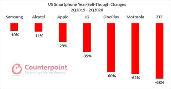Counterpoint Research Q2 2020 LiPhone SE attire les utilisateurs Android et est peu susceptible dempiéter les ventes de liPhone 12