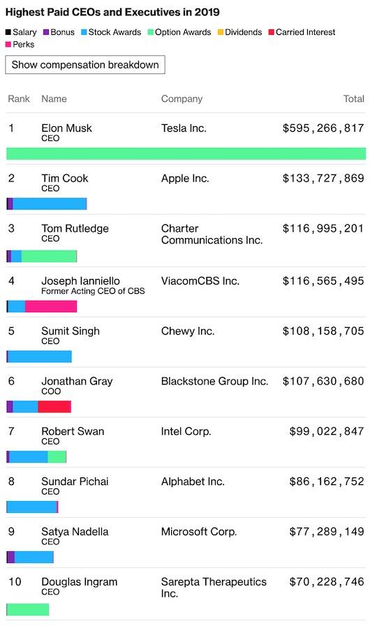 Remunerations Patrons Etats Unis 2019 Tim Cook, patron dApple, est le deuxième PDG américain le mieux payé en 2019 (133 millions de dollars)