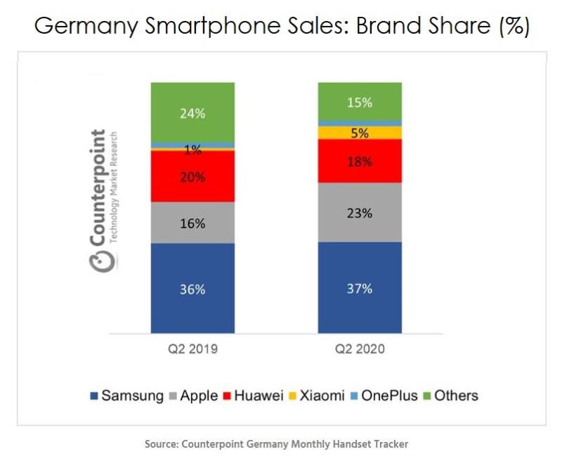 Counterpoint Research Allemagne iPhone Q2 2020 Au cours du 2e trimestre, Apple a devancé Huawei sur le marché de smartphones en Allemagne