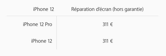 Remplacement Ecran iPhone 12 Pro Apple dévoile les prix de réparation des iPhone 12 et des iPhone 12 Pro