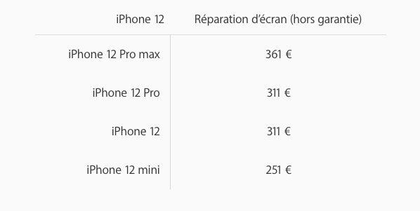 Cout de Remplacement Ecran iPhone en France Les prix de réparation des iPhone 12 mini et des iPhone 12 Pro Max sont dévoilés par Apple