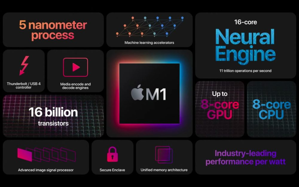 M1 Puce Apple Specification Apple présente sa puce M1 dédiée au Mac