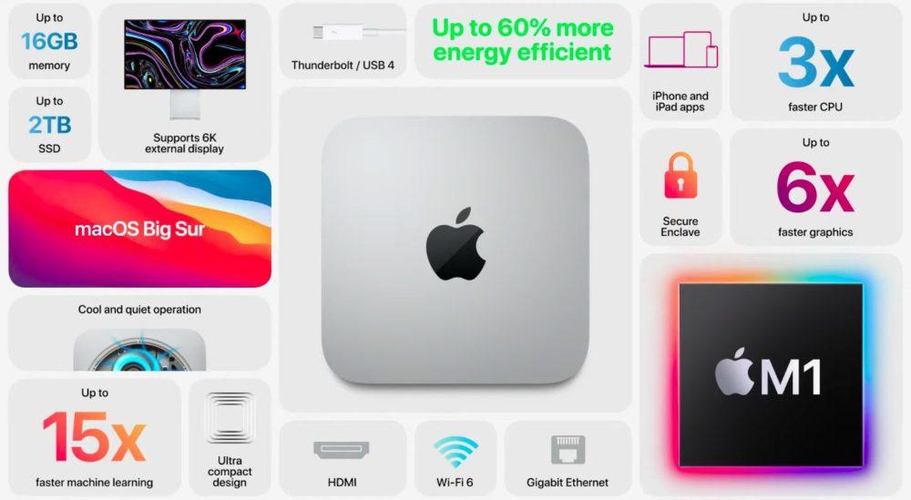 Mac mini Puce Apple Silicon M1 Le premier Mac mini avec le processeur Apple M1 est annoncé par Apple : moins cher, plus puissant...