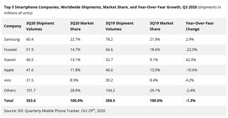 Ventes Smartphones IDC Q3 2020 Ventes de smartphones : Apple est devancé par Xiaomi au Q3 2020