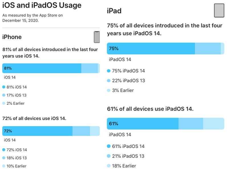 Part Installation iOS 14 iPhone iPad Dec 2020 Apple annonce quiOS 14 est installé sur 72% des iPhone et iPadOS, sur 61% des iPad