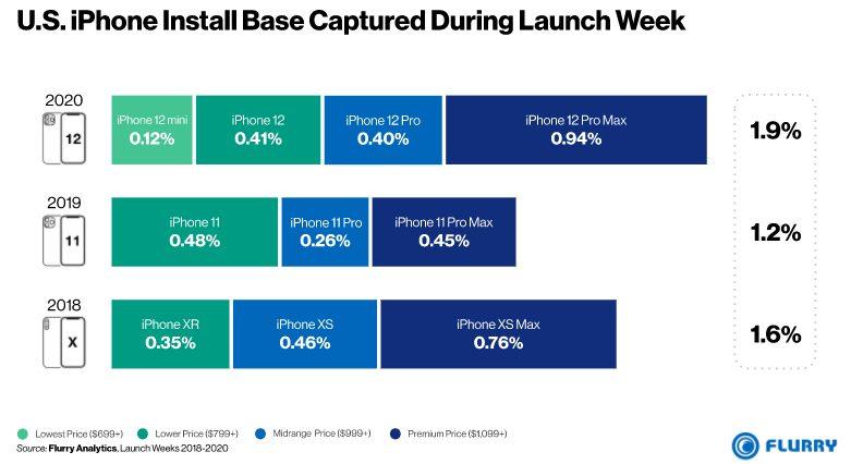 iPhone 12 Pro Part de Marche Flurry analytics LiPhone 12 Pro Max a réalisé un bon démarrage... aux États Unis