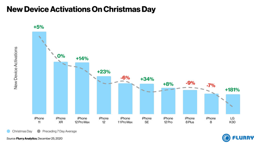 new device activations christmas day 2020 Noël 2020 : aux États Unis, les iPhone ont contrôlé les activations de smartphones