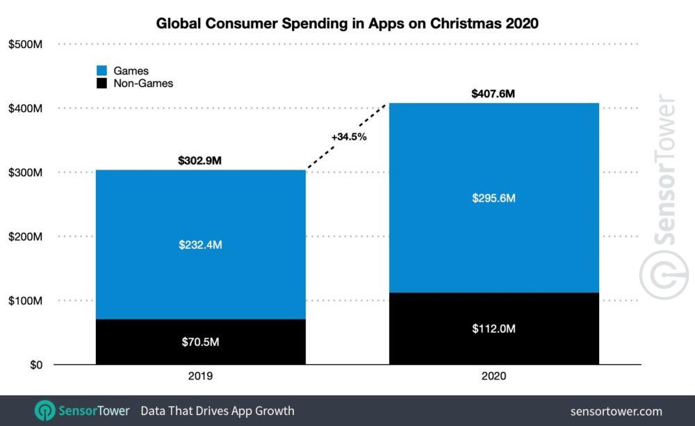 Depenses Utilisateurs Play Store et App Store Noel 2020 App Store et Play Store : record de 407,6 millions de dollars dépensés par les utilisateurs à Noël