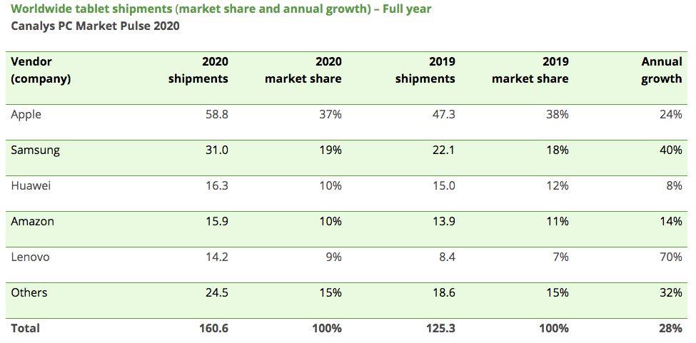 Ventes Tablettes 2020 Canalys LiPad a été la tablette la plus vendue à la fin de lannée 2020