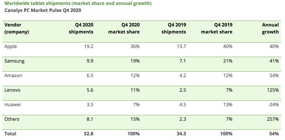 Ventes Tablettes T4 2020 Canalys LiPad a été la tablette la plus vendue à la fin de lannée 2020