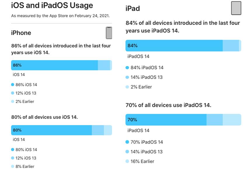 Part Installation iOS 14 et iPadOS 14 Fevrier 2021 iOS 14 est à présent installé sur 80% des iPhone et iPadOS sur 70% des iPad
