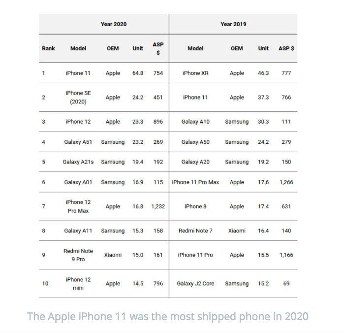 Ventes Smartphones 2020 Selon une étude, ce sont les iPhone qui ont été les smartphones les plus vendus en 2020