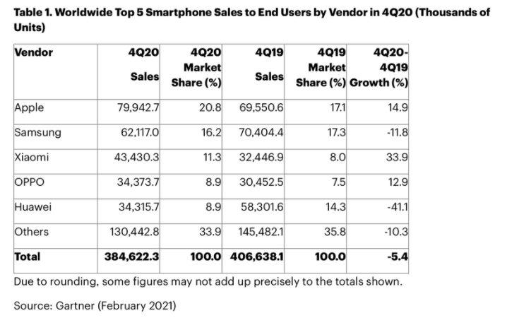 Ventes Smartphones Q4 2020 Gartner Apple a vendu plus de smartphones que Samsung au quatrième trimestre de 2020