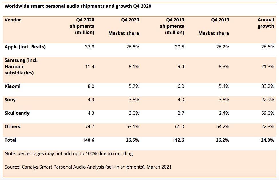 AirPods Part de marche Q4 2020 Apple a dominé le marché des écouteurs au cours de lannée 2020