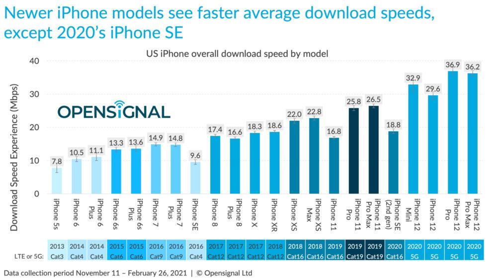 Test de vitesse 5G : liPhone 12 est plus lent que presque tous les smartphones Android