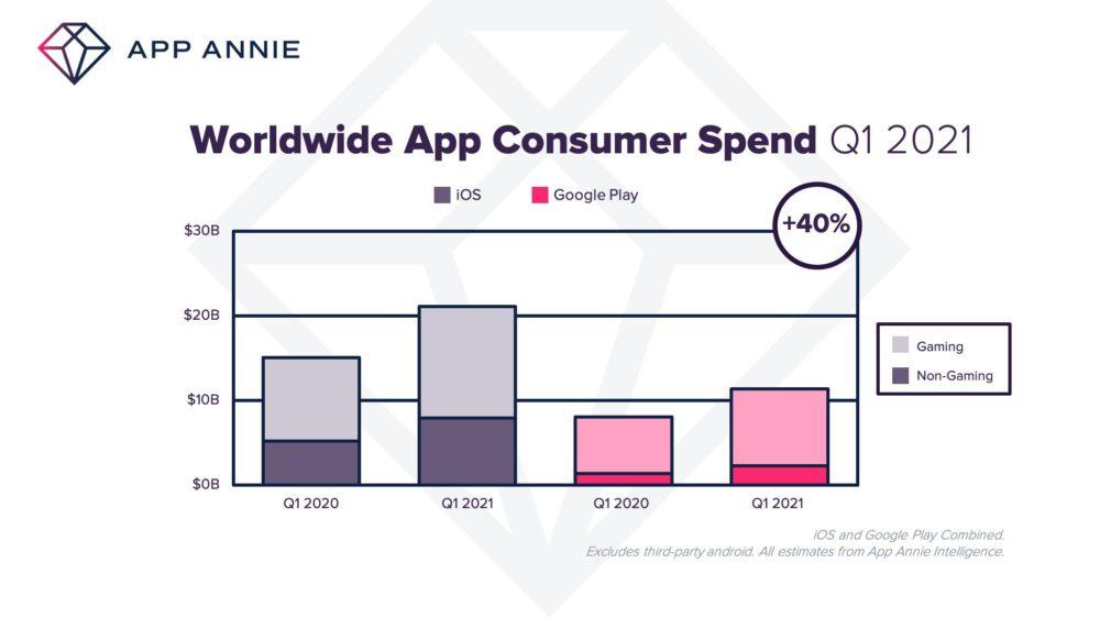 Q1 2021 App Store Dollars Generes 21 milliards de dollars seraient générés par lApp Store au cours du premier trimestre 2021