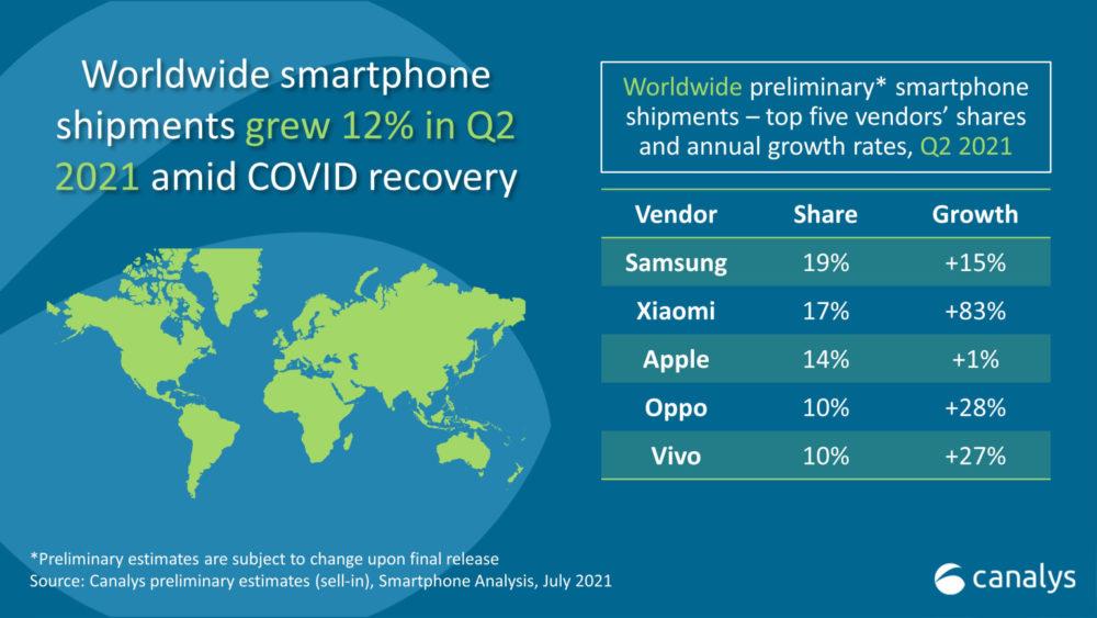 Ventes Smartphones Q2 2021 Ventes de smartphones : Xiaomi prend la 2e place dApple au 2e trimestre 2021