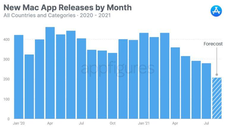 Mac App Store AppFigures Une étude montre que les développeurs sintéressent de moins en moins au Mac App Store